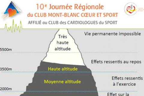 PHYSIOLOGIE/PATHOLOGIES D'ALTITUDE